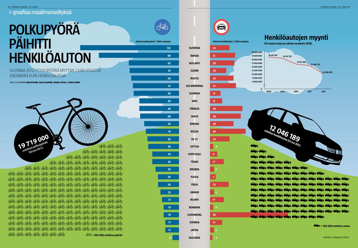 Pyörä päihittää auton (Kuismin, Sillanpää, Uutela ja Vainio/Iiro Törmä).