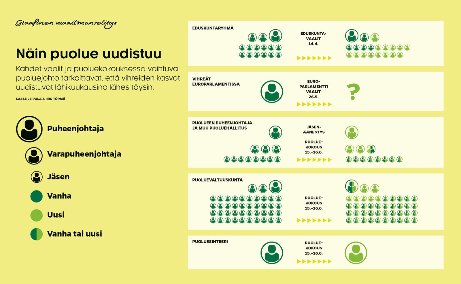 Näin puolue uudistuu (Lasse Leipola & Iiro Törmä)