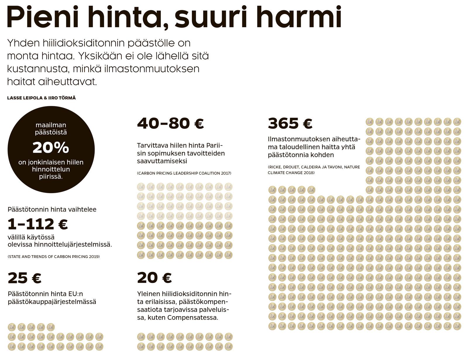 Hiilen monta hintaa (Lasse Leipola / Iiro Törmä)