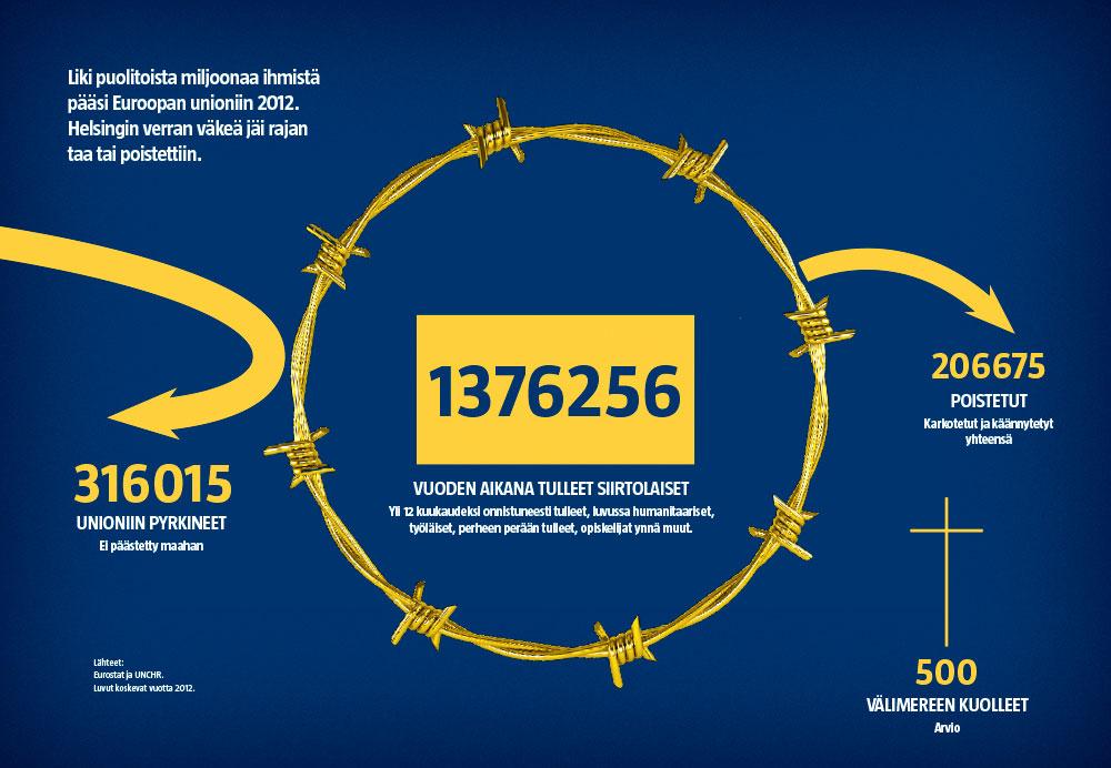 EU-alueelle kohdistuva siirtolaisuus (Kati Pietarinen / Iiro Törmä)