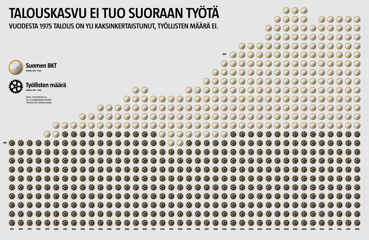 Talous kasvaa, työpaikat ennallaan (Sammeli Heikkinen/Iiro Törmä)