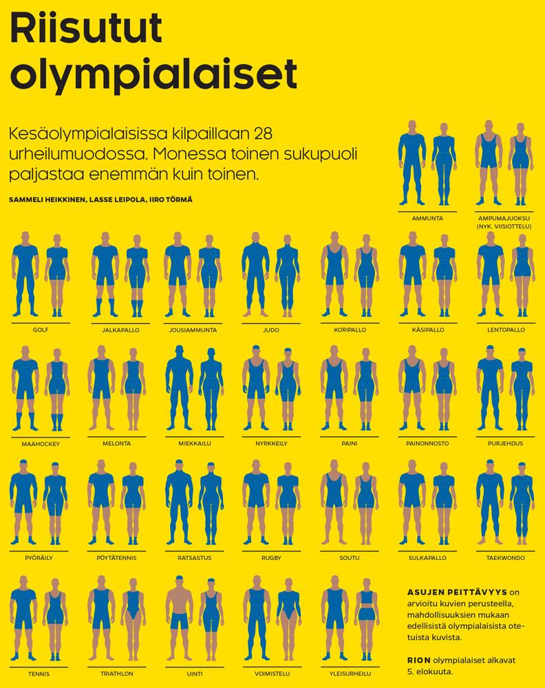 Olympialajien asut (Sammeli Heikkinen / Iiro Törmä)