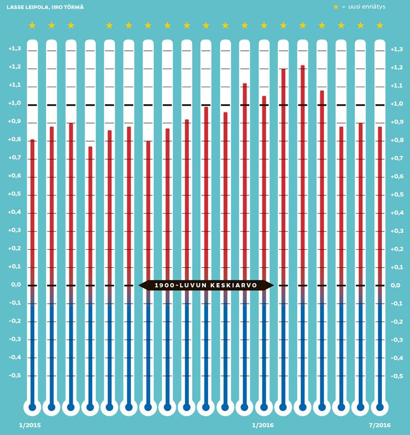 Ilmaston lämpeneminen tammikuusta 2015 lähtien (Lasse Leipola / Iiro Törmä)