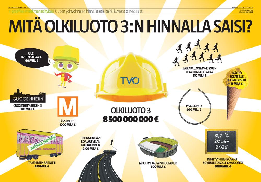 Olkiluoto-3:n hinta (Lasse Leipola/Iiro Törmä)