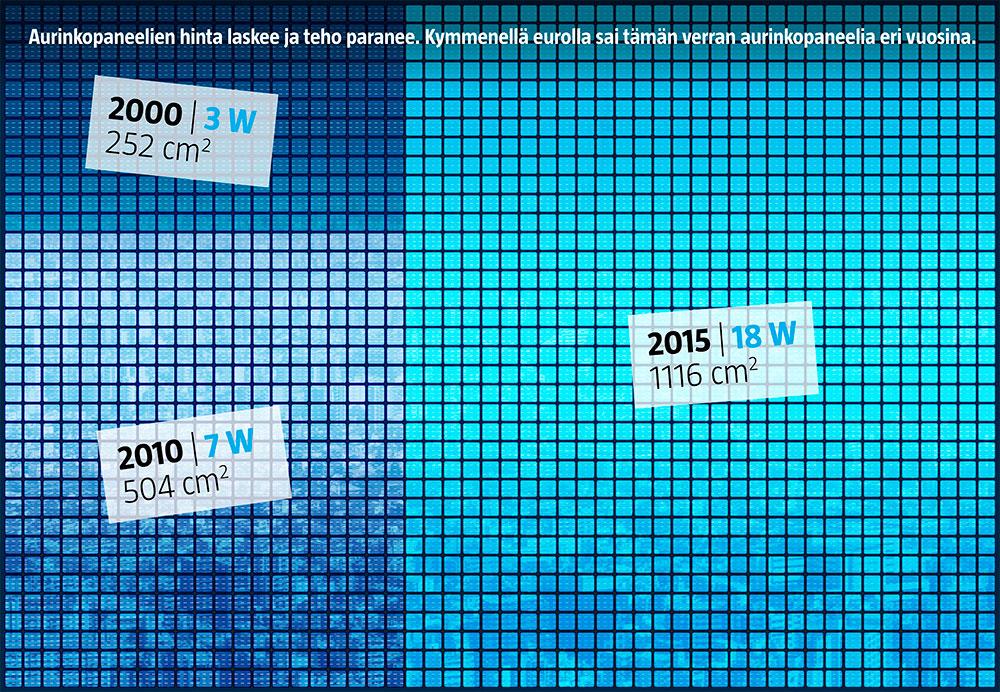Aurinkopaneelien kehitys (Lasse Leipola/Iiro Törmä)