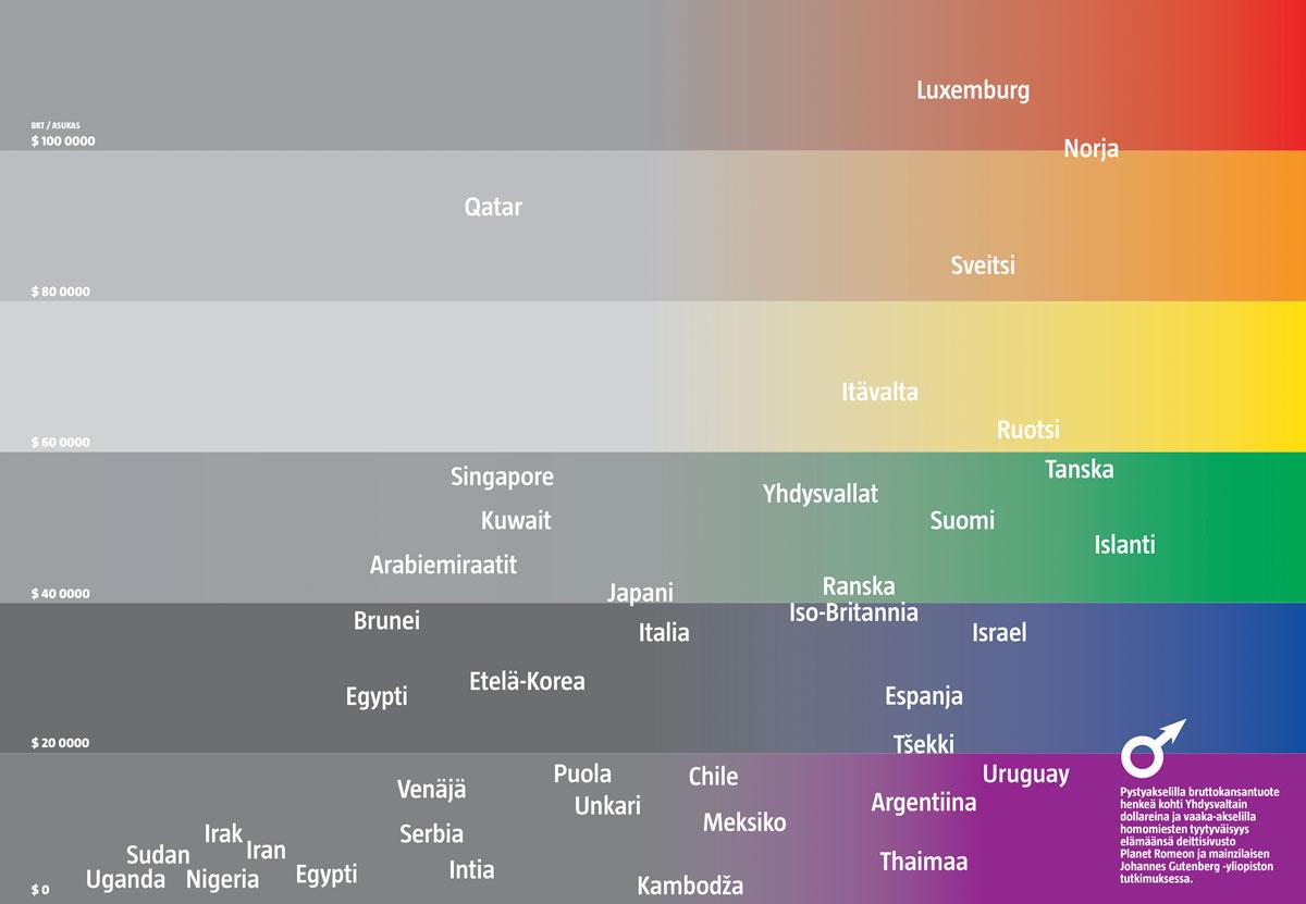 Homomiesten onnellisuus ja BKT (Lasse Leipola/Iiro Törmä)