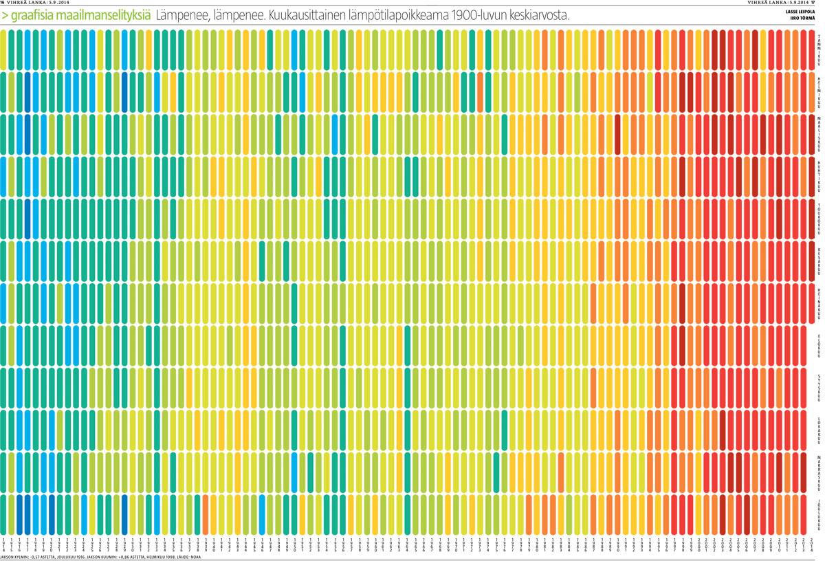 Sata vuotta lämpenemistä (Lasse Leipola/Iiro Törmä)