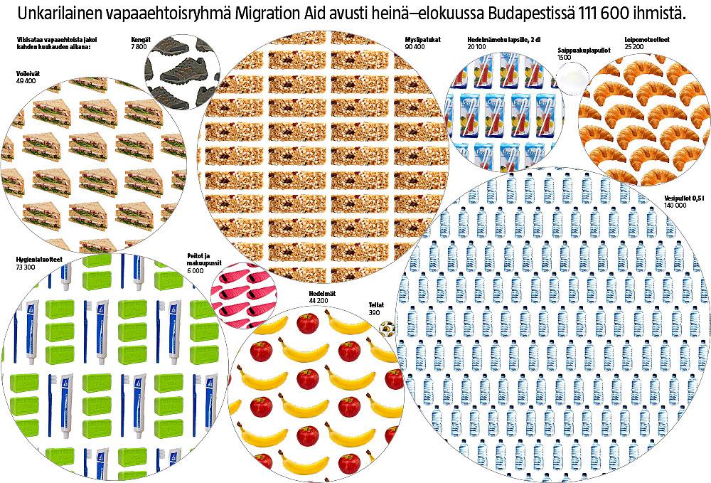 Vapaaehtoisten Unkarissa jakamat tavarat (Kati Pietarinen / Iiro Törmä)