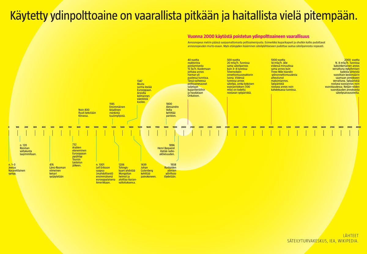 Ydinjäte hajoaa hitaasti (Sammeli Heikkinen/Iiro Törmä)