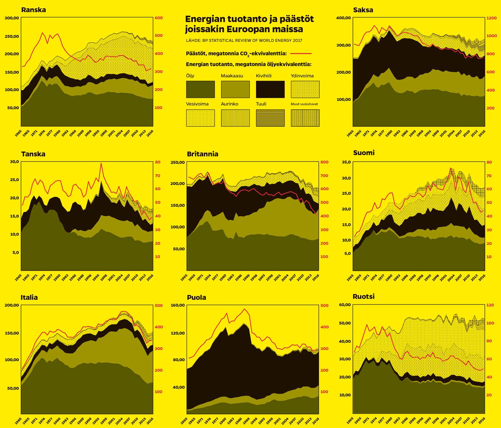 Eri maiden energiavalinnat graafeina