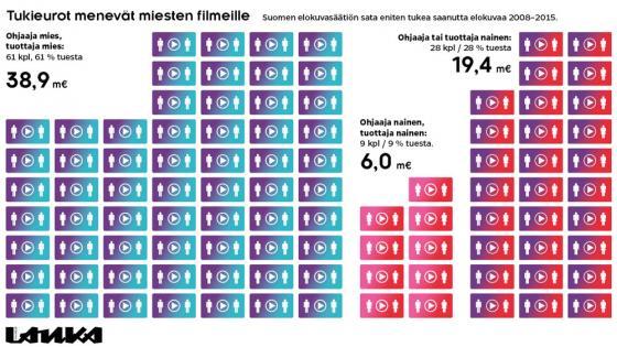Elokuvatukien (Sammeli Heikkinen / Iiro Törmä)
