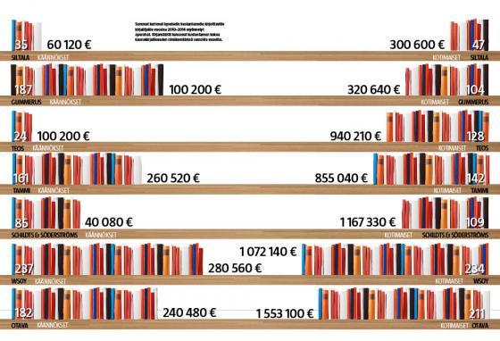 Apurahojen jakautuminen kustantamoittain (Ansa Aarnio ja Taina Kivelä/Iiro Törmä)