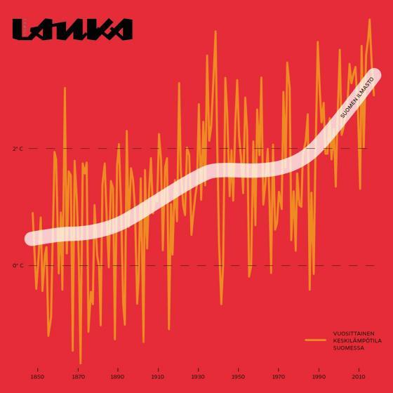 Vuosittaiset keskilämpötilat ja ilmaston lämpeneminen Suomessa (Lasse Leipola & Iiro Törmä)