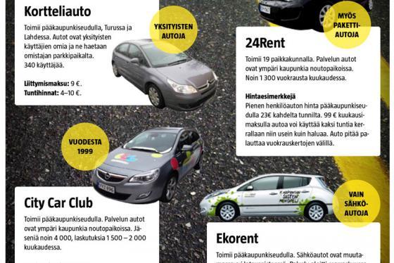 Yhteiskäyttöautot Suomessa