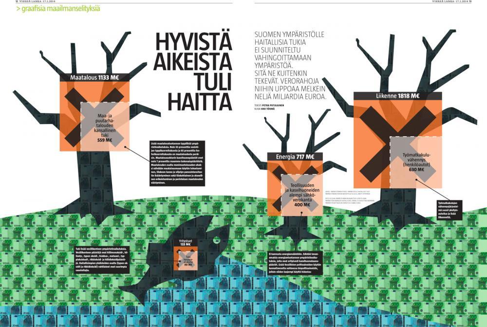 Ympäristölle haitalliset tuet (Petra Piitulainen/Iiro Törmä).