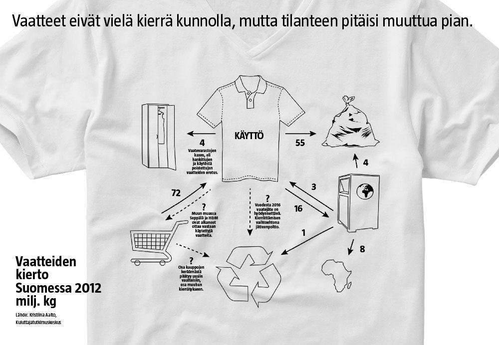 Vaatteiden kierto Suomessa (Lasse Leipola / Iiro Törmä)
