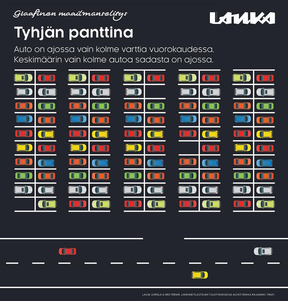 Autot parkissa ja liikenteessä (Lasse Leipola / Iiro Törmä)