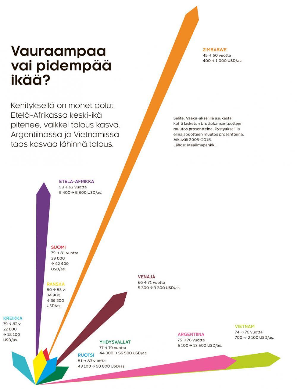 Kasvun suunnat (Lasse Leipola & Iiro Törmä)