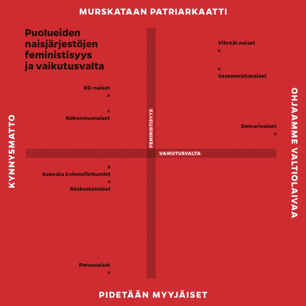 Taulukko poliittisista naisjärjestöistä