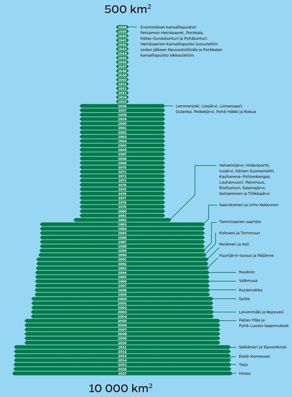 Kansallispuistojen kasvu (Lasse Leipola & Haneen Jameel / Iiro Törmä)