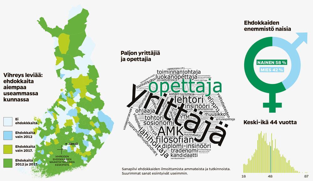 Keskimääräinen vihreä ehdokas infografiikassa