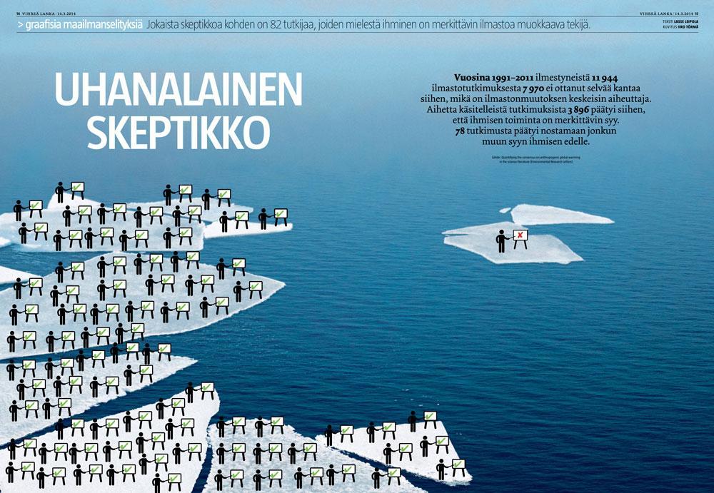 Ilmastoskeptikot käyvät vähiin (Lasse Leipola/Iiro Törmä)
