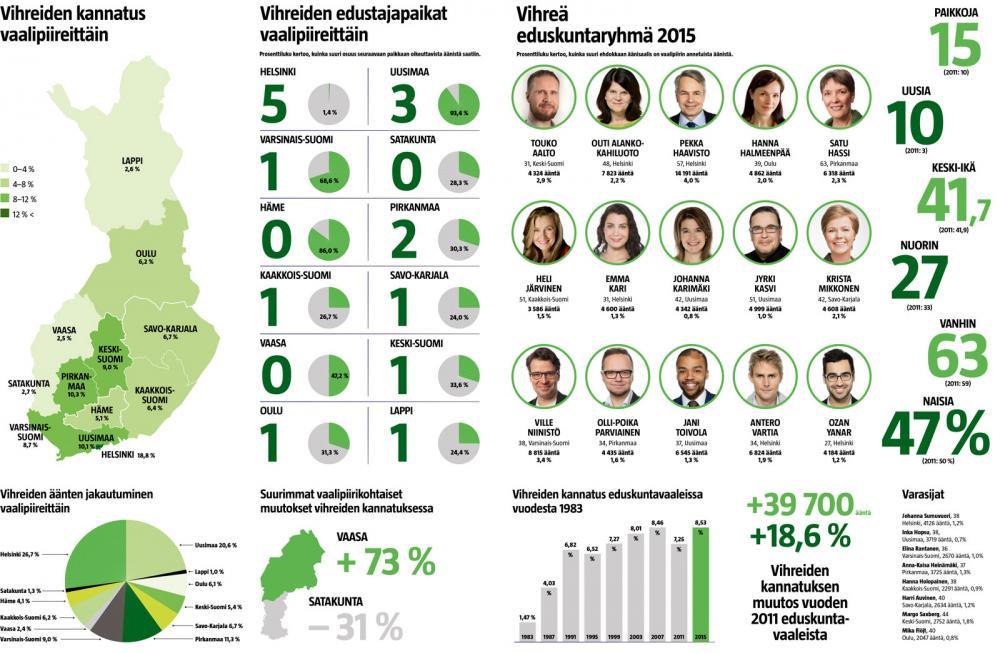 Vihreä vaalitulos 2015 (Lasse Leipola/Iiro Törmä)