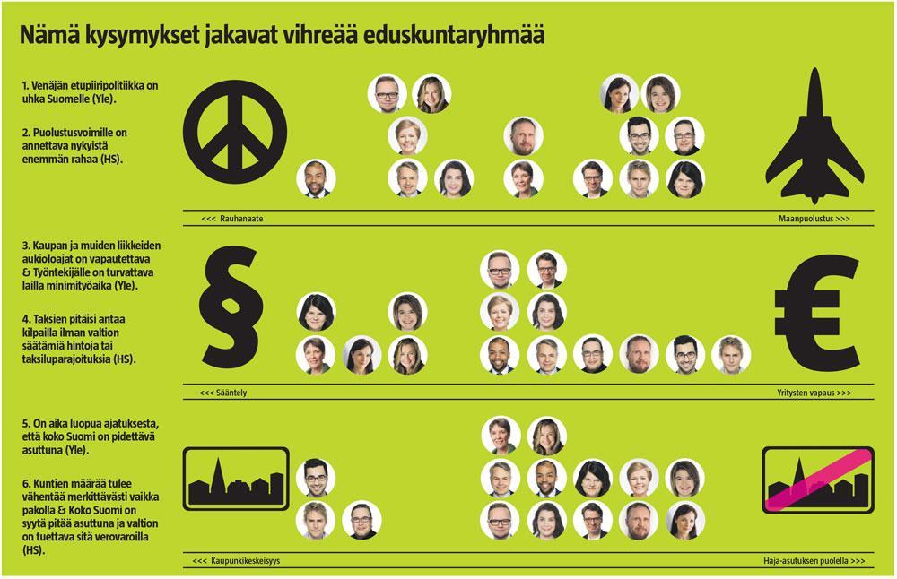 Vihreä eduskuntaryhmä taulukossa