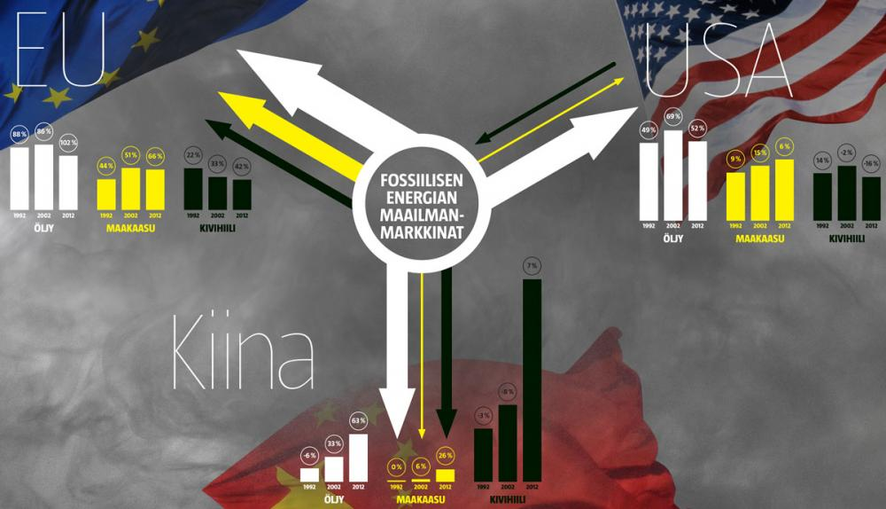 Fossiilisten polttoaineiden tuonti ja kulutus EU:ssa,  Kiinassa ja Yhdysvalloissa (Lasse Leipola / Iiro Törmä)