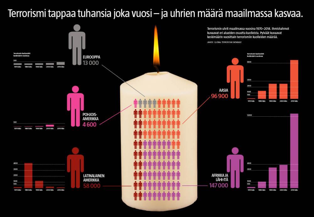 Terrorismin uhrit maailmalla (Lasse Leipola / Iiro Törmä)