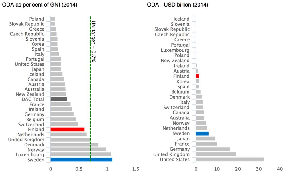 Kehitysyhteistyön taso eri maissa
