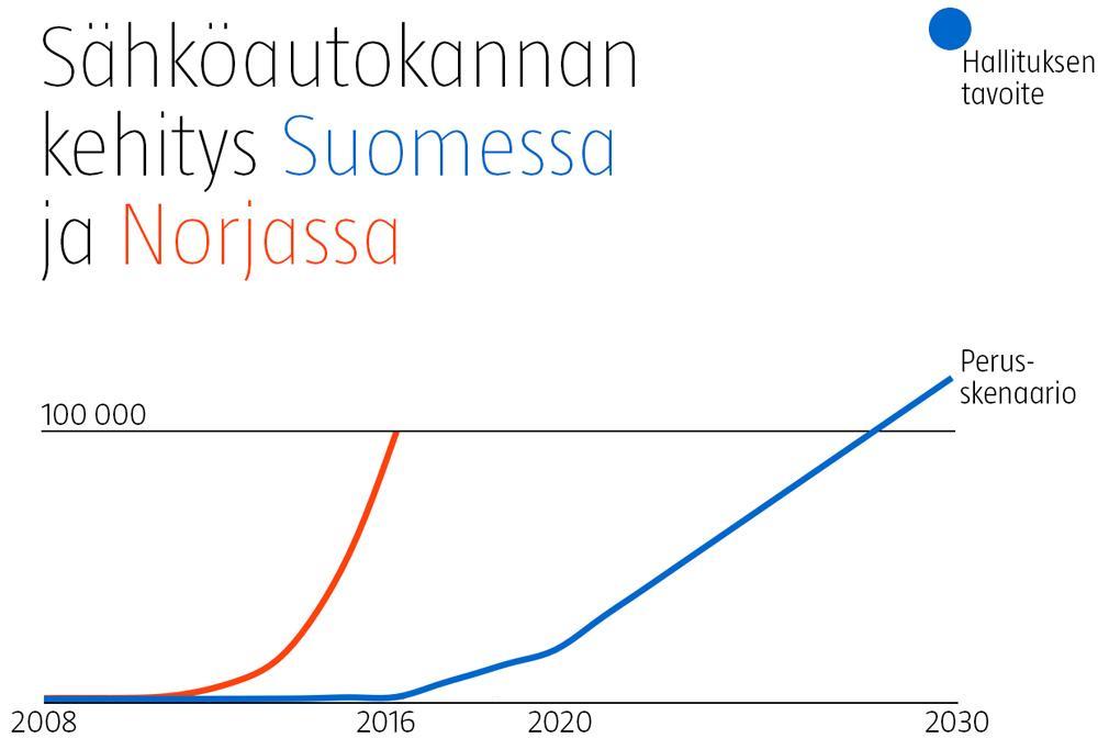 Sähköautokannan kehitys Suomessa ja Norjassa