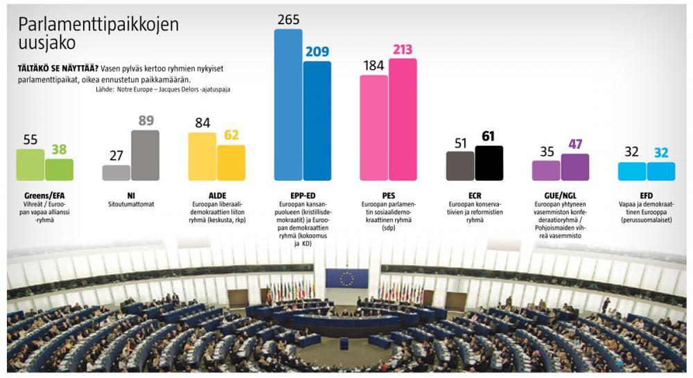 Eurovaaliennuste pylväsdiagrammina.