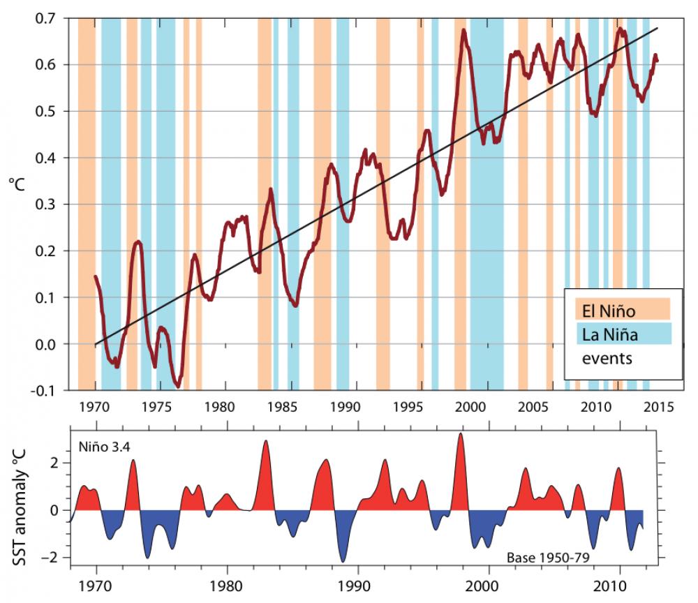El Niñon ja La Niñan vaikutus lämpötiloihin.