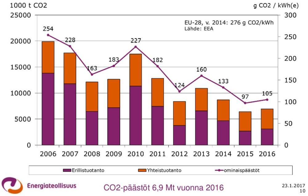 Sähkön tuotannon päästöt