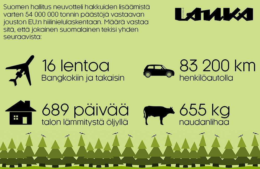 Infografiikka hiilinielujoustosta