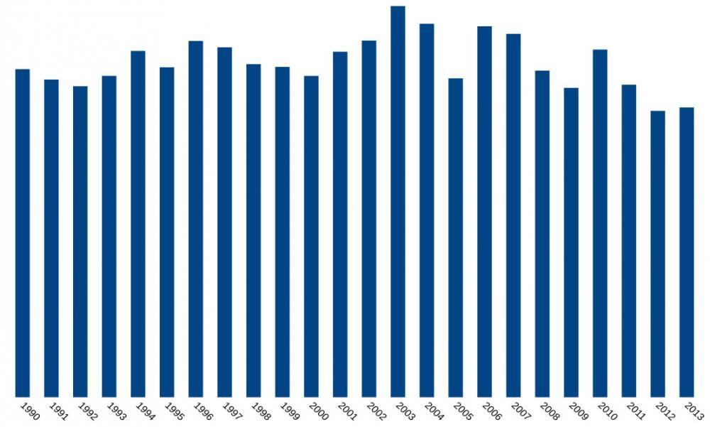 Suomen päästöjen kehitys